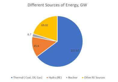 different sources of energy