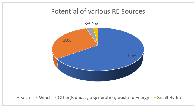 Energy Mix potential of various RE sources