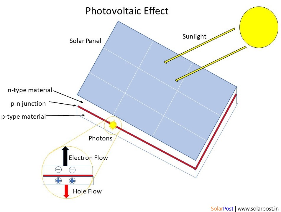 What Is Solar Photovoltaic Solarpost