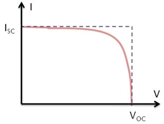 I-V Curve of a PV Cell