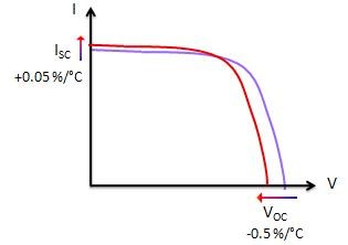 Temperature Effect on I-V Curve